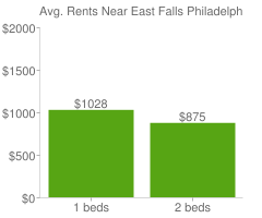 Graph of average rent prices for East Falls Philadelphia